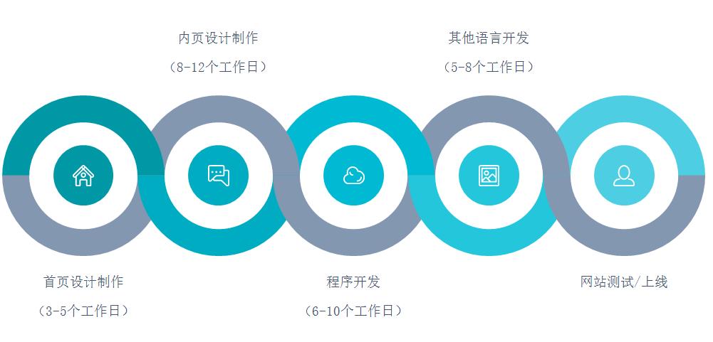 网站定制流程和工期